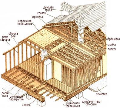 Комплект щитового дома