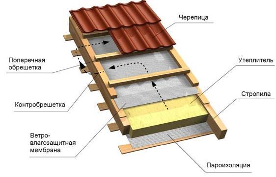 Схема ветровой защиты дома