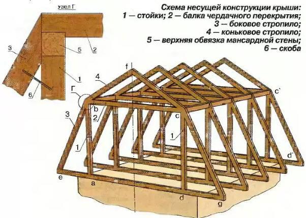 Стропила мансардной крыши