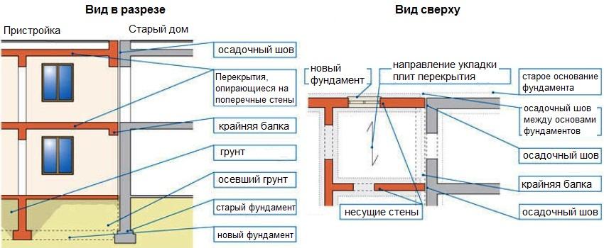 Обустройство пристройки из пеноблоков