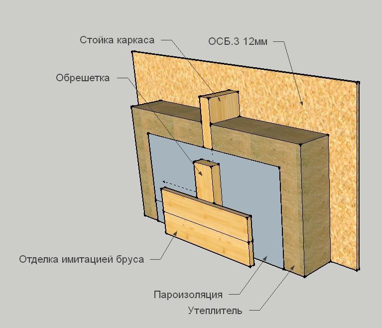 Стена каркасного дома с пароизоляцией
