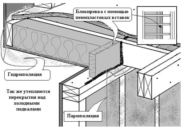 Монтаж пароизоляции на утеплитель