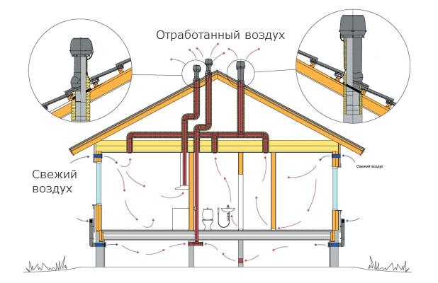 Канализация вентиляция в частном доме своими руками схема