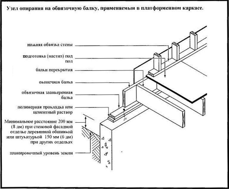 Опирание балок на нижнюю обвязку дома