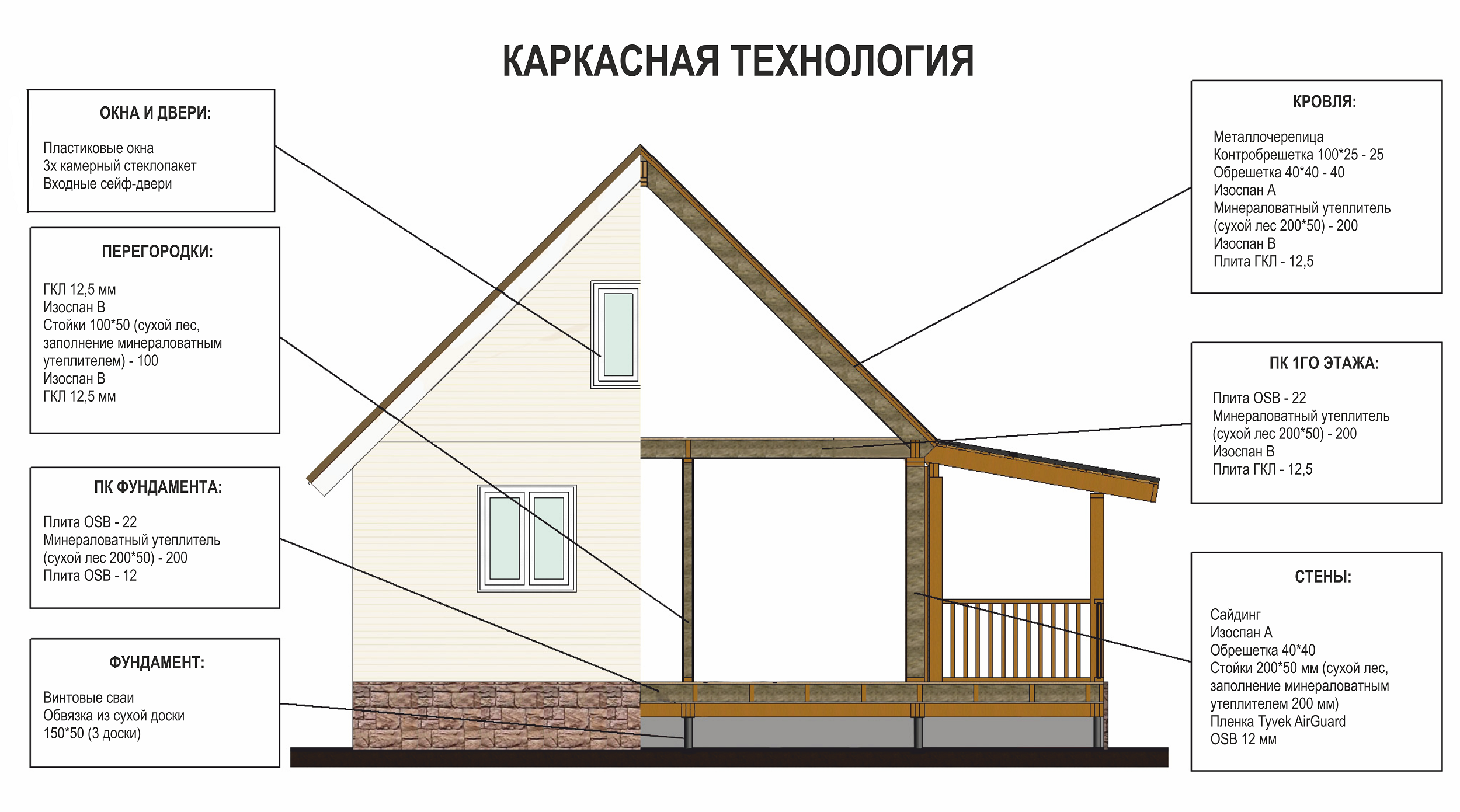 Каркасное строительство схем