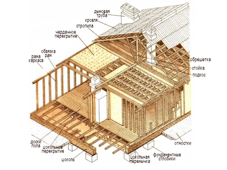 Подробное строительство дома своими