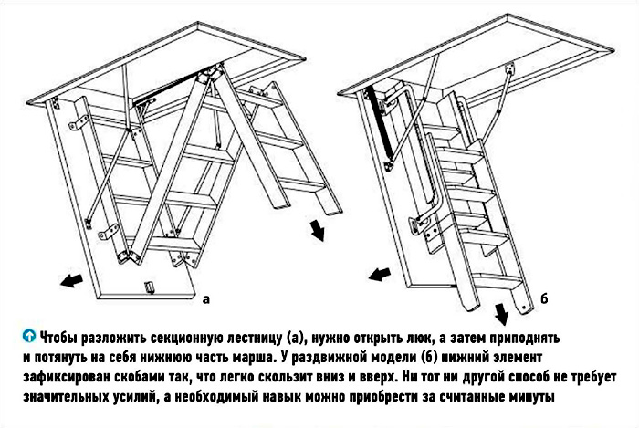 Схема складной лестницы на чердак
