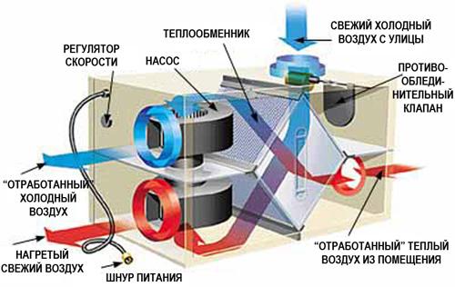 Автономная вентиляция в СИП доме