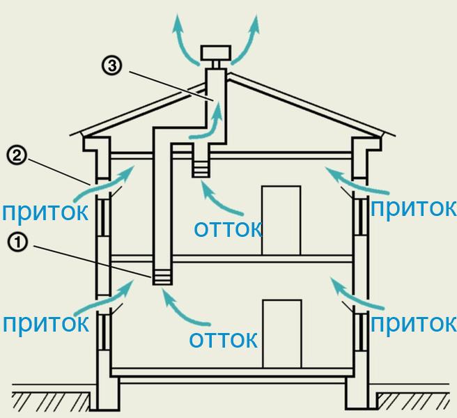 Схема естественной вентиляции СИП дома