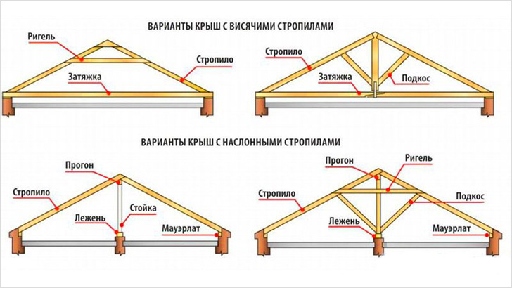 Стропильные системы для каркасного дома