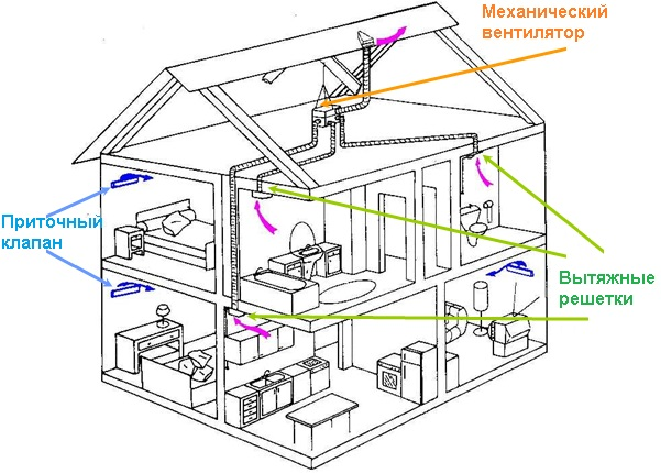Приточно-вытяжная схема вентиляции