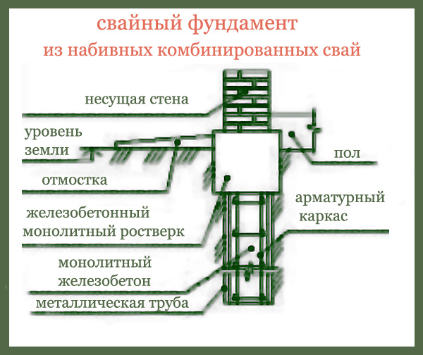 Монтаж свайного фундамента